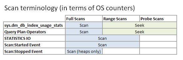 Table showing how Microsoft uses the term scan