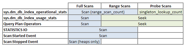 Scan Terminology