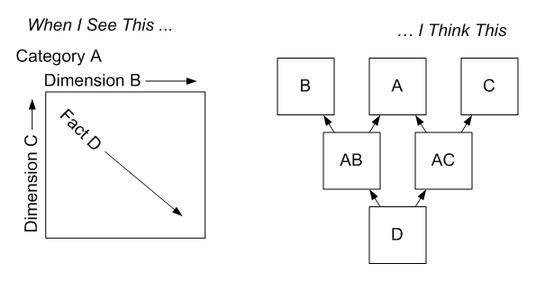 A Visual explanation of a db design pattern.