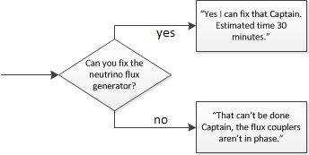 "Can you fix the neutrino flux generator? ==> either ""I can fix that captain. Estimated time two minutes."" or ""Sorry captain, The flux couplers aren't in phase."""