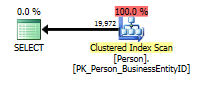ClusteredScan