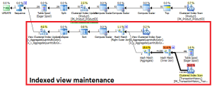Indexed View Maintenance